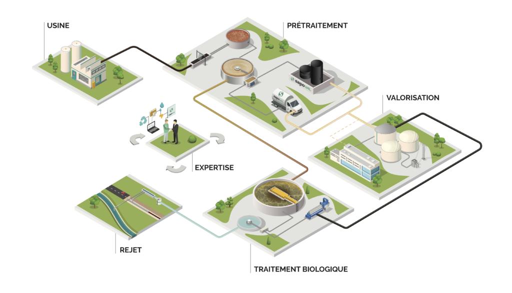 Schéma expliquant solutions innovantes Sapoval